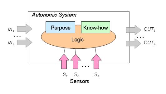 Figura 1: Modeli konceptual i sistemit autonomik (Wikipedia, 2010)