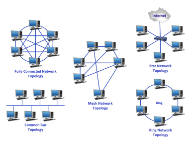 Figure 2. Computer network topologies (source: CS Odessa corp., 2015)