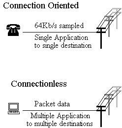 Figura 2. Shërbimet e orientuara-në-lidhje vs. shërbimeve me lidhje-të-pakta (BCS, 2009)