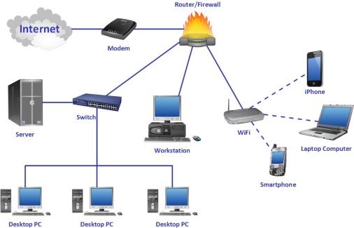 Figura 1. Rrjeti kompjuterik dhe pajisjet e rrjetit (TBC Consulting LLC, 2015)