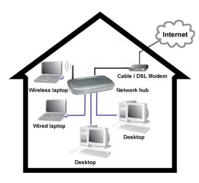 Figura 2. Rrjeti kompjuterik në shtëpi (Qik Technology, 2012)