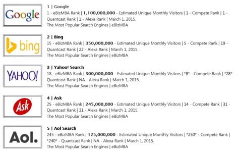 Figura 1. Makinat e kërkimit më të përdorurat në Internet (eBizMBA, 2015)