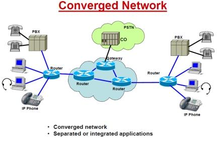 Figura 1. Rrjeti kompjuterik i konvergjuar (VASVOX, 2015)