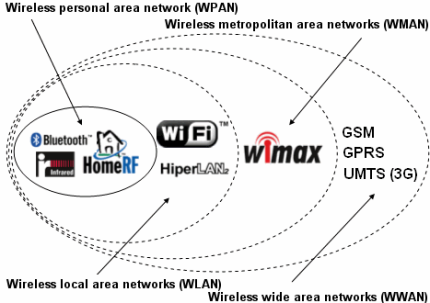 Figure 2. Wireless technologies (source: Kioskea, 2015)
