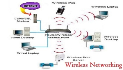 Figure 1. Wireless network (source: Augment Systems Pvt., 2015)