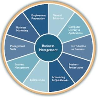 Figura 3. Menaxhimi i biznesit (ConfluenceEdu, pa datë)