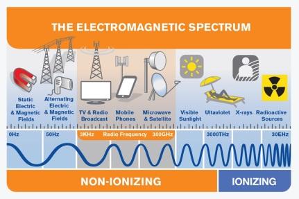 Figura 5. Spektri elektromagnetik (ITU EMF Guide, p.d.)