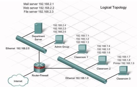 Figura 2. Topologjia logjike e rrjetit kompjuterik (CCNA Discovery 1, 2007)