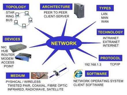Figura 1. Komponentët e rrjetit kompjuterik (Slideshare, 2010)