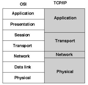 Figura 1. Modelet e referencave OSI dhe TCP/IP (TechTarget, 2015)