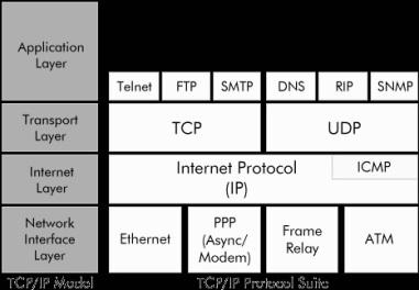 Figura 2. Protokollet e njohura të pakos së protokollit TCP/IP (ePipe, 2002)