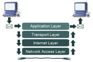 Figura 1. Modeli referencë TCP/IP (HostingAdvice.com, 2014)
