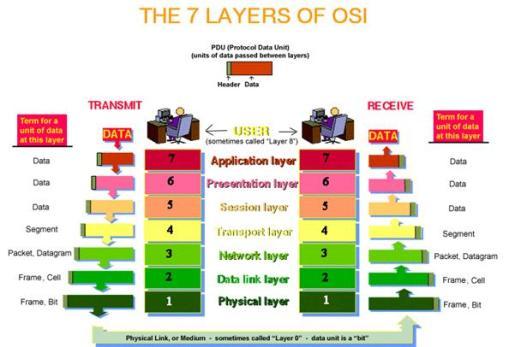 Figura 2. Modeli referencë OSI (TransTutors.com, 2015)