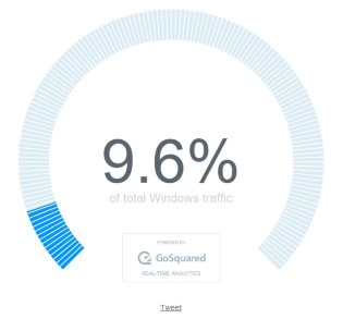 GoSquared reports a very different fraction of Windows traffic from Win10 as compared to NetMarketShare.