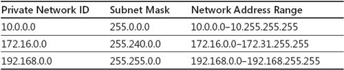 Figura 2. Rangu i adresave private të IP (Developer Network, 2015)