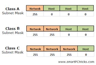 Figura 3. Kategorizimi i maskave të paracaktuara të nën-rrjetëzimit (SmartPCtricks, 2014)