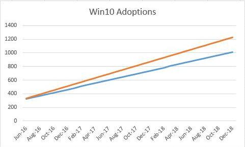 Win10 Adoptions