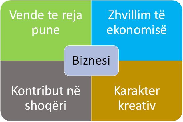 Biznesi